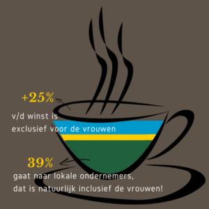 Bèkske, Rwandan Empowerment Coffee, specialty coffee